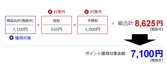 Yahoo!ショップのポイント獲得対象金額の例