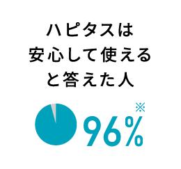 ハピタスは安心して使えると答えた人 96%
