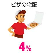 ピザの宅配 4%