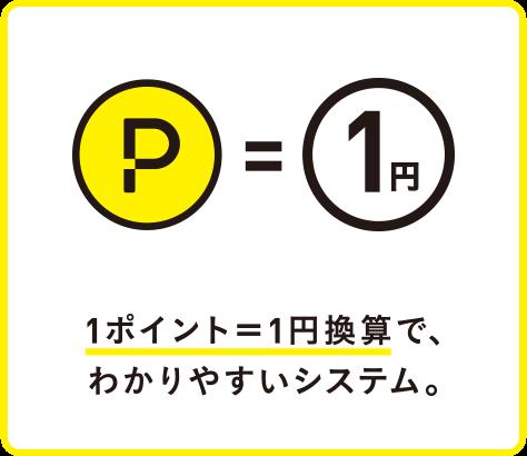 1ポイント=1円換算で、わかりやすいシステム