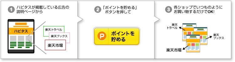 ハピタスが掲載している広告の説明ページから「ポイントを貯める」 ボタンを押して各ショップでいつものようにお買い物するだけでOK!