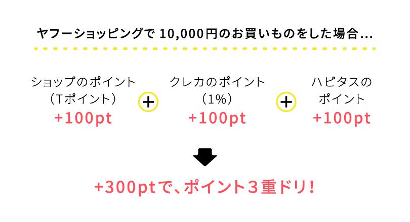 ヤフーショッピングで10,000円のお買い物をした場合… ポイント3重ドリ!